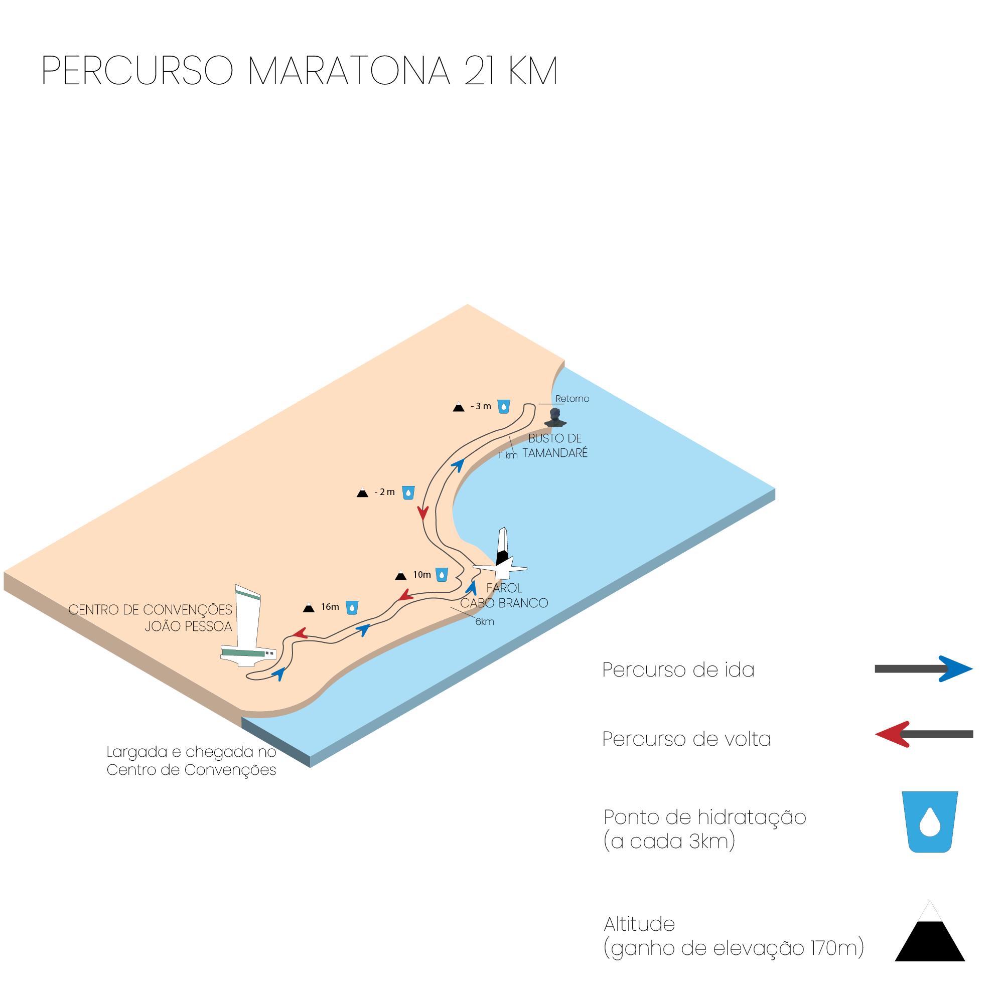 19ª Meia Maratona Cidade de João Pessoa